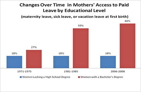 Census Bureau, Maternity Leave and Employment Patterns of First-Time Mothers: 1961-2008.